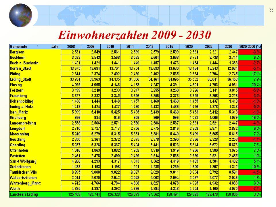 Einwohnerzahlen 2009 - 2030