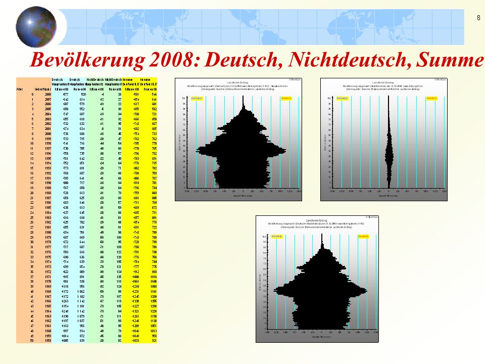 Bevölkerung 2008: Deutsch, Nichtdeutsch, Summe