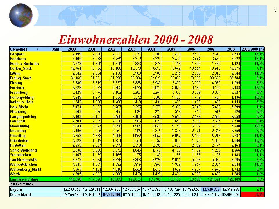 Einwohnerzahlen 2000 - 2008