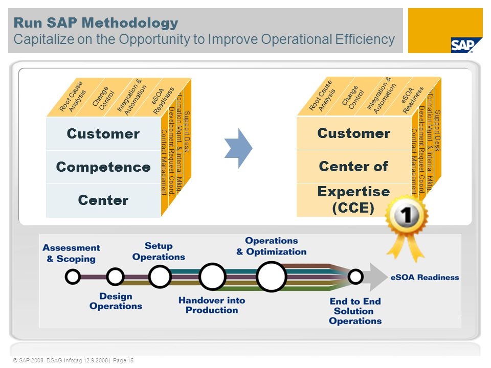 Run SAP Methodology Capitalize on the Opportunity to Improve Operational Efficiency