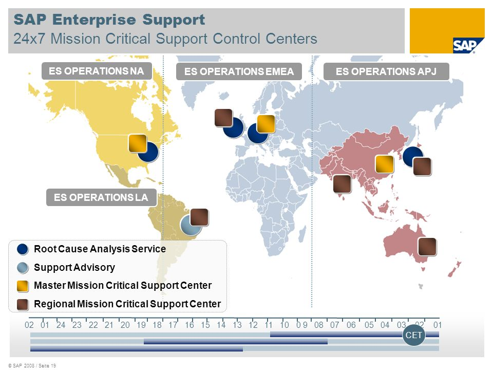 SAP Enterprise Support 24x7 Mission Critical Support Control Centers