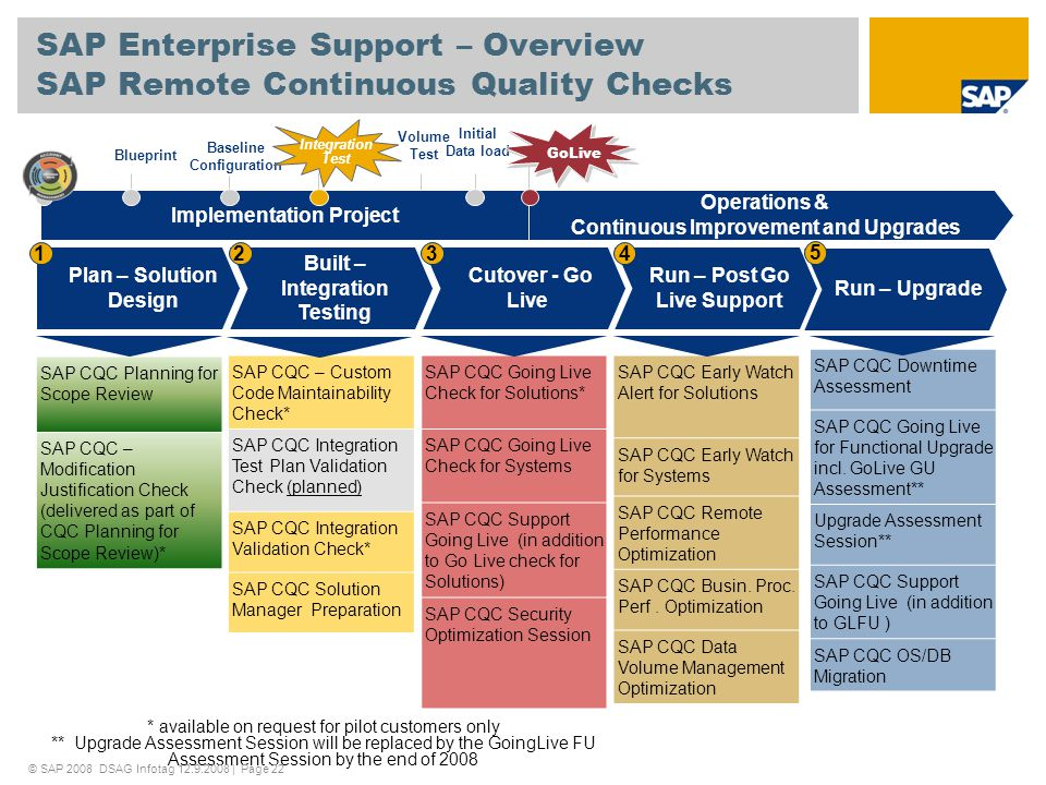 SAP Enterprise Support – Overview SAP Remote Continuous Quality Checks