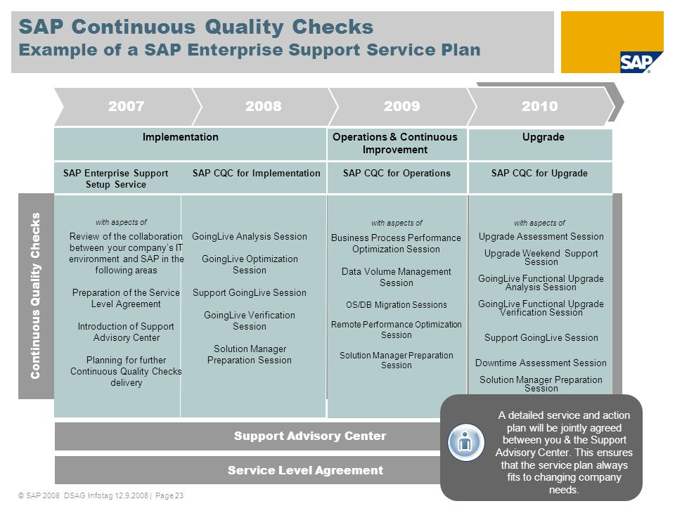 SAP Continuous Quality Checks Example of a SAP Enterprise Support Service Plan