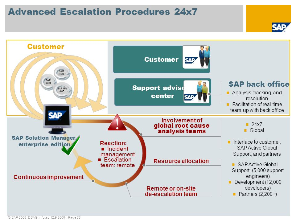 Advanced Escalation Procedures 24x7