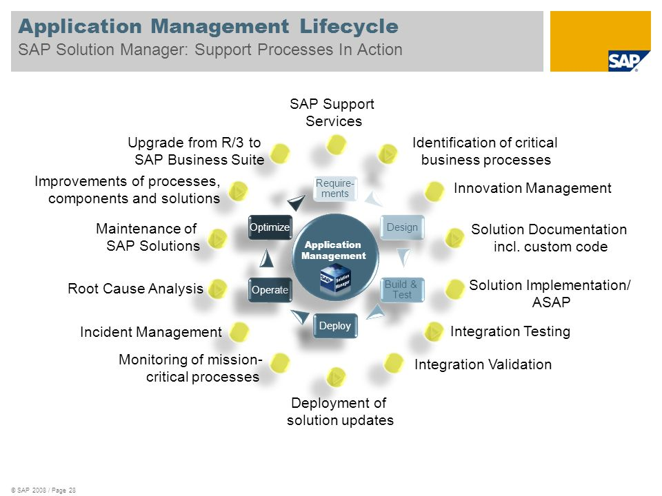 Application Management Lifecycle SAP Solution Manager: Support Processes In Action