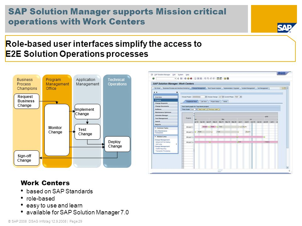 SAP Solution Manager supports Mission critical operations with Work Centers