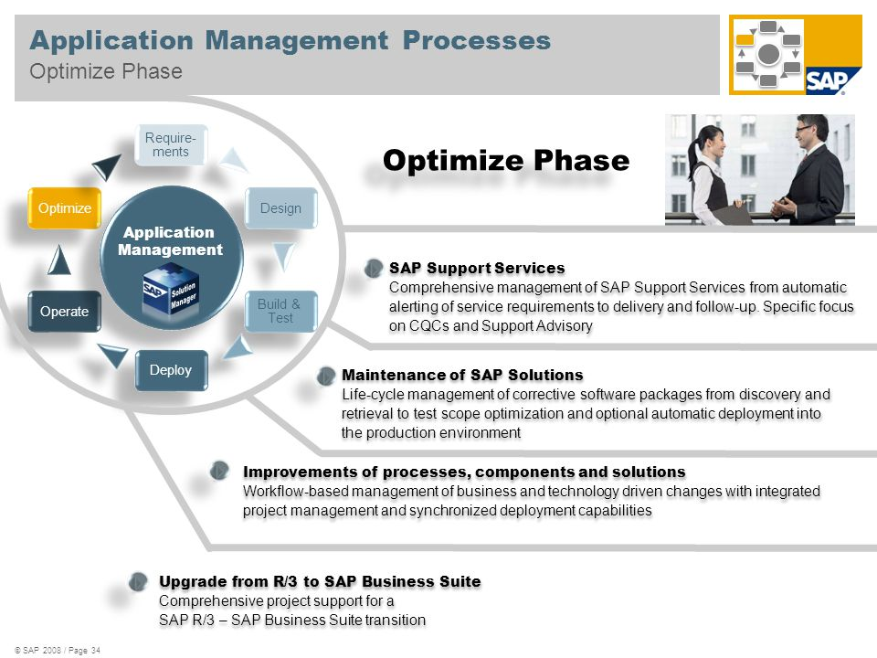 Application Management Processes Optimize Phase