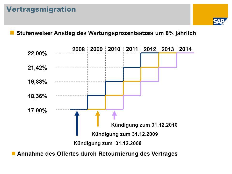 Vertragsmigration Stufenweiser Anstieg des Wartungsprozentsatzes um 8% jährlich. 2008. 2009. 2010.