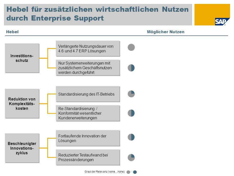 Reduktion von Komplexitäts-kosten Beschleunigter Innovations-zyklus