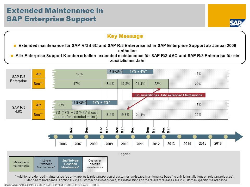 Extended Maintenance in SAP Enterprise Support