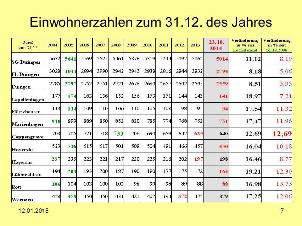 Einwohnerzahlen zum 31.12. des Jahres