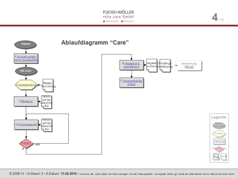 Ablaufdiagramm Care