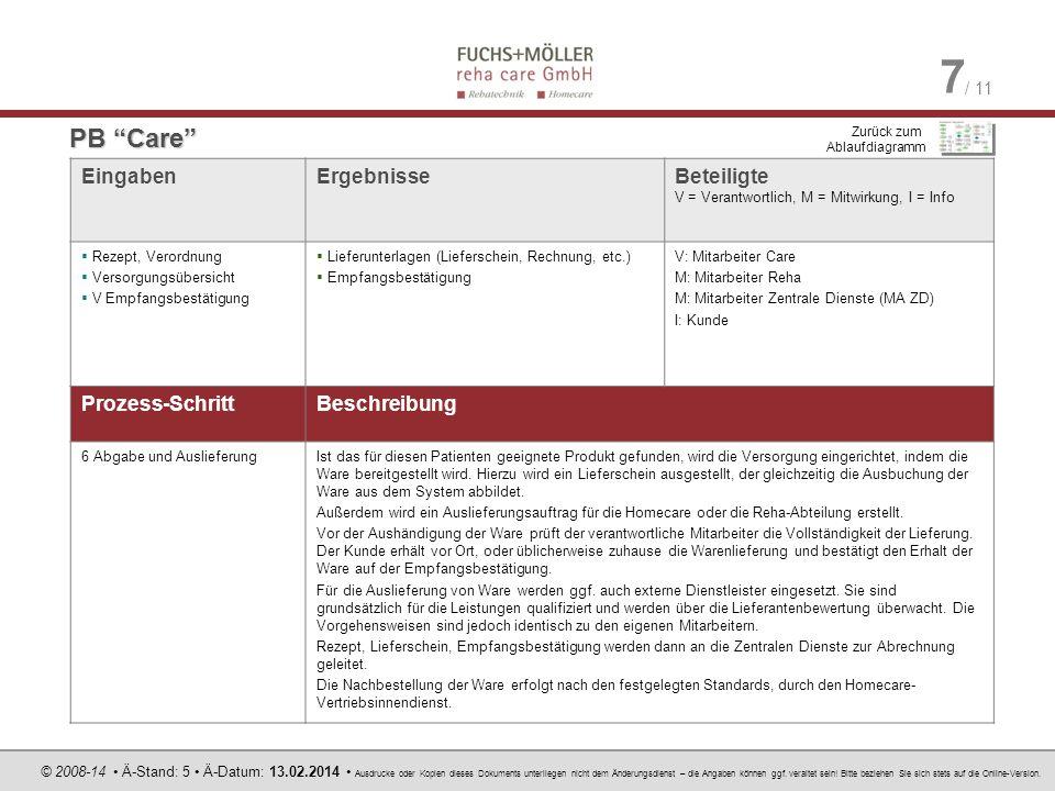 PB Care Eingaben Ergebnisse