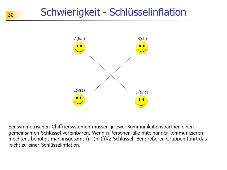 Schwierigkeit - Schlüsselinflation
