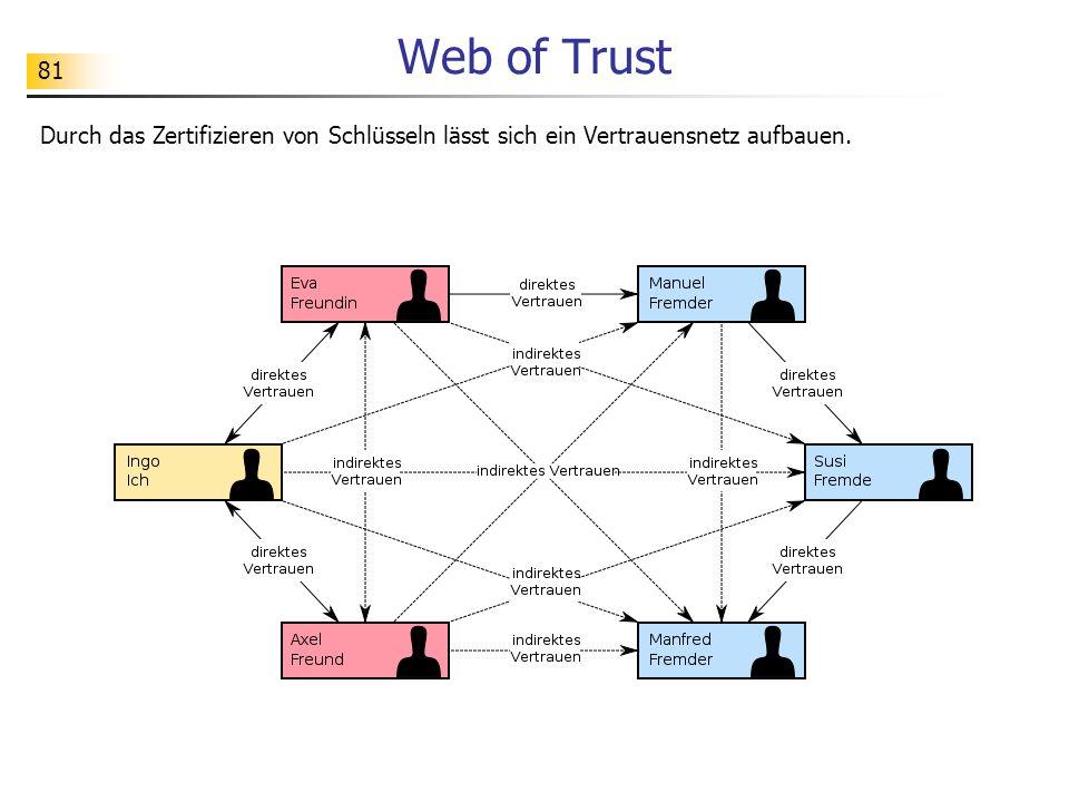 Web of Trust Durch das Zertifizieren von Schlüsseln lässt sich ein Vertrauensnetz aufbauen.