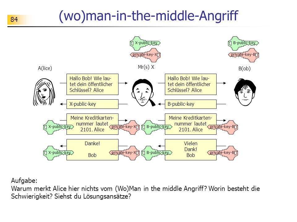 (wo)man-in-the-middle-Angriff
