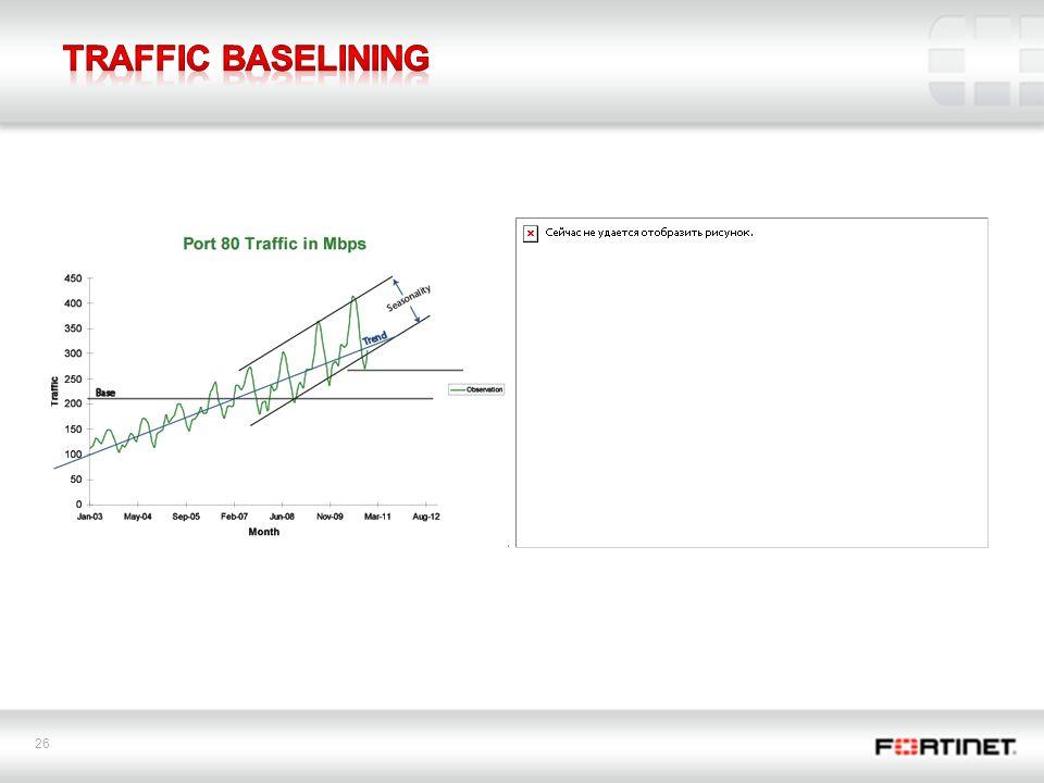 Traffic Baselining