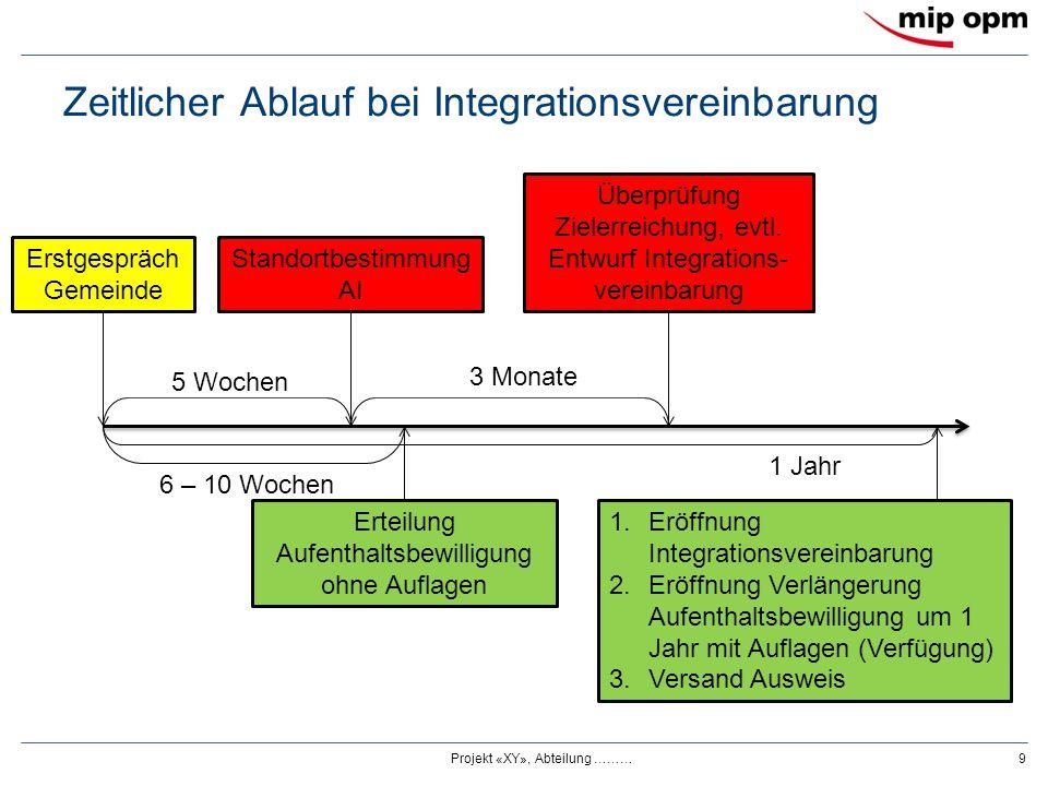 Was ist Gegenstand einer Integrationsvereinbarung