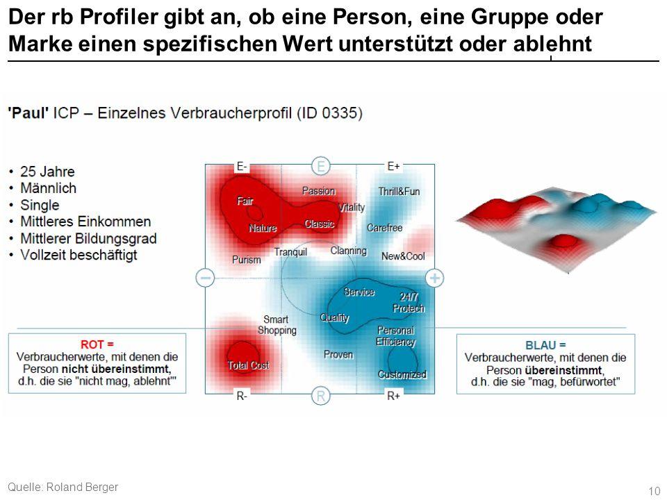 Werteprofile – Übung Zwei Werteprofile: Welches charakterisiert die ALDI- und welches die dm-Käufer