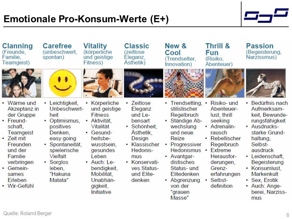 Emotionale/Rationale Minus-Konsum-Werte (E-/R-)
