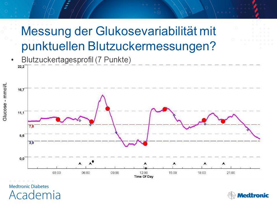 Messung der Glukosevariabilität mit punktuellen Blutzuckermessungen