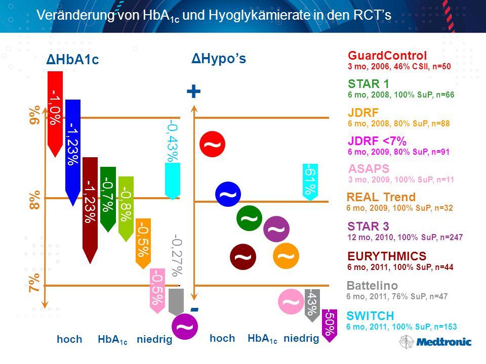 Veränderung von HbA1c und Hyoglykämierate in den RCT's