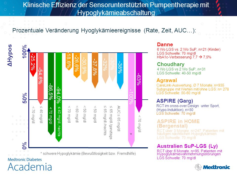 Klinische Effizienz der Sensorunterstützten Pumpentherapie mit Hypoglykämieabschaltung