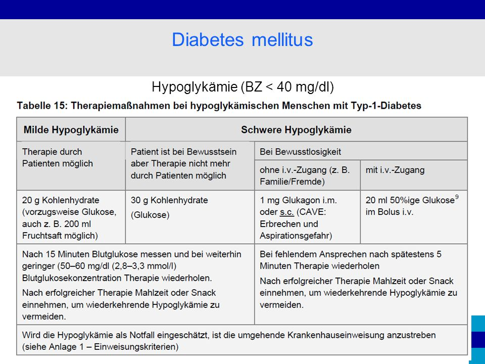 Hypoglykämie (BZ < 40 mg/dl)