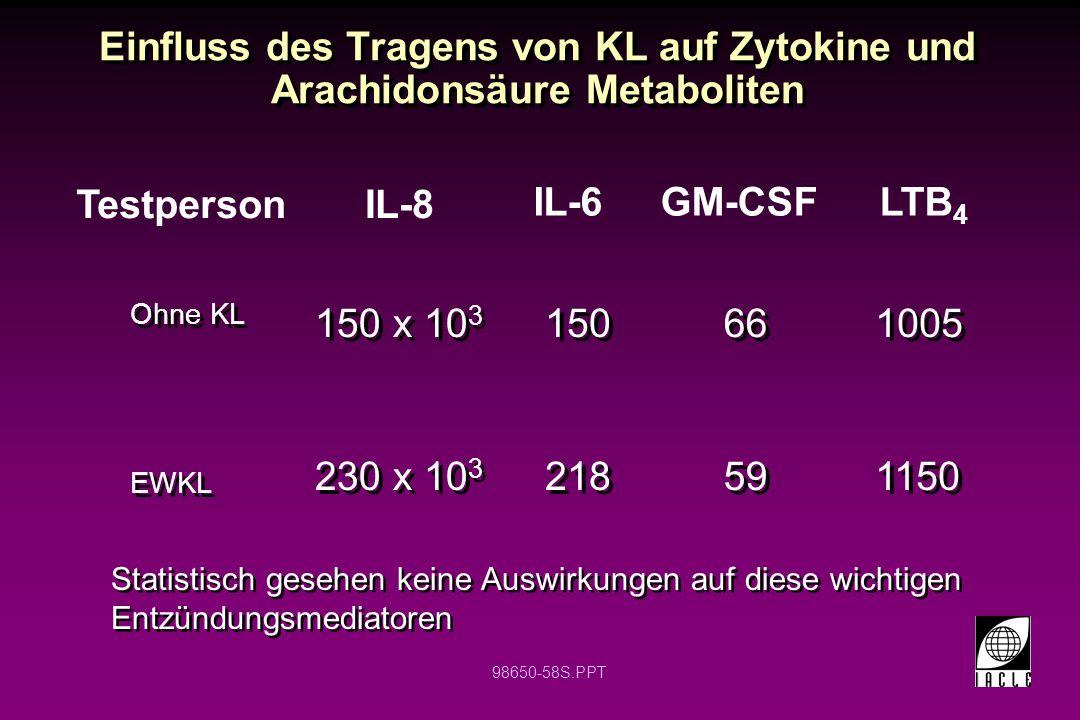 Einfluss des Tragens von KL auf Zytokine und Arachidonsäure Metaboliten