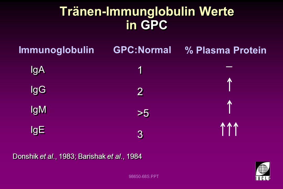 Tränen-Immunglobulin Werte in GPC