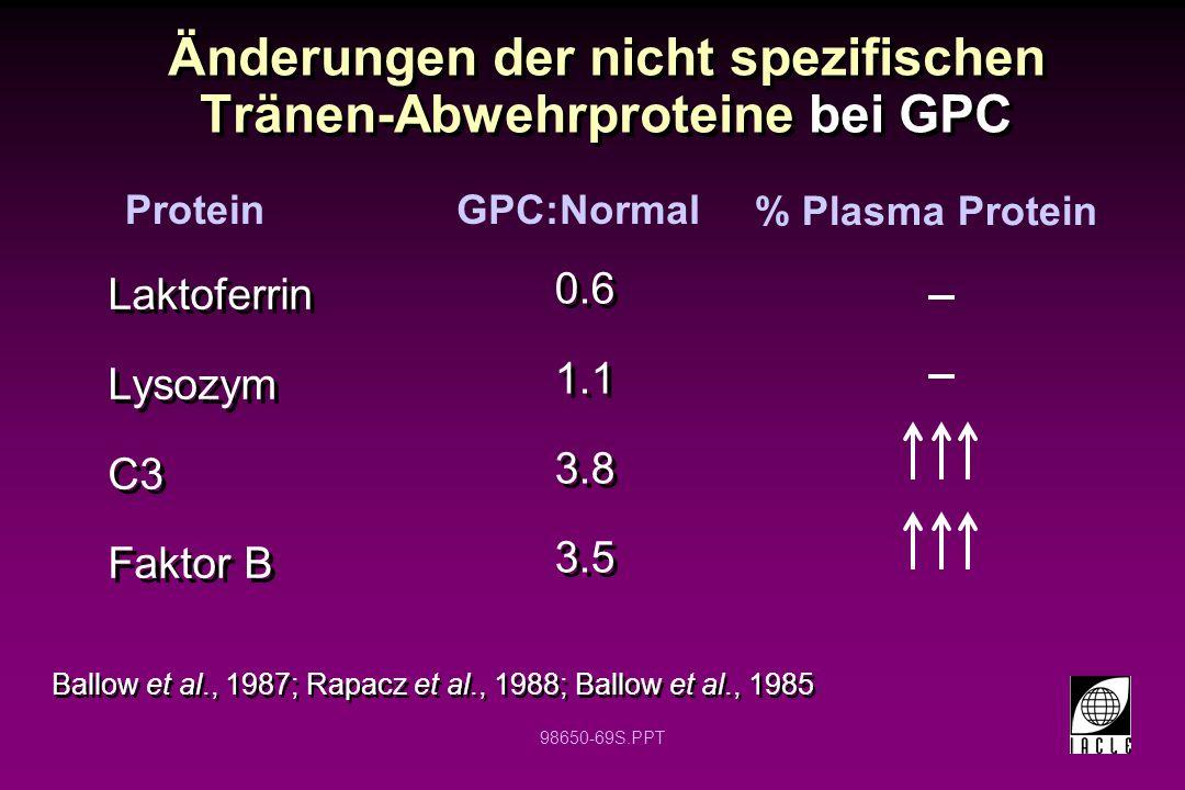 Änderungen der nicht spezifischen Tränen-Abwehrproteine bei GPC
