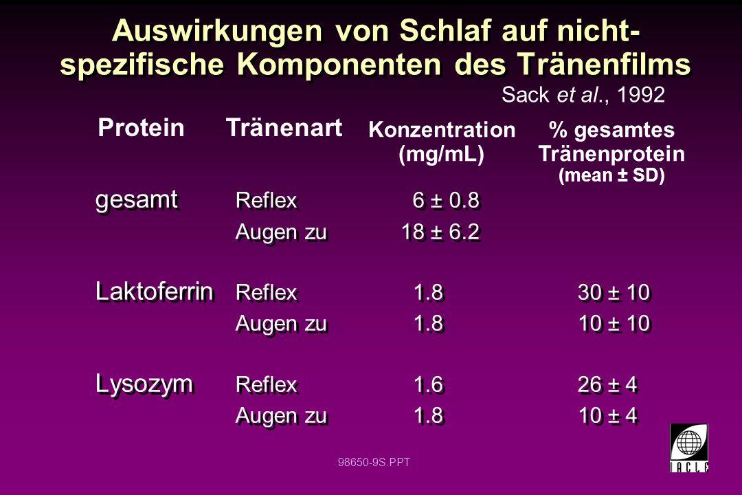 % gesamtes Tränenprotein
