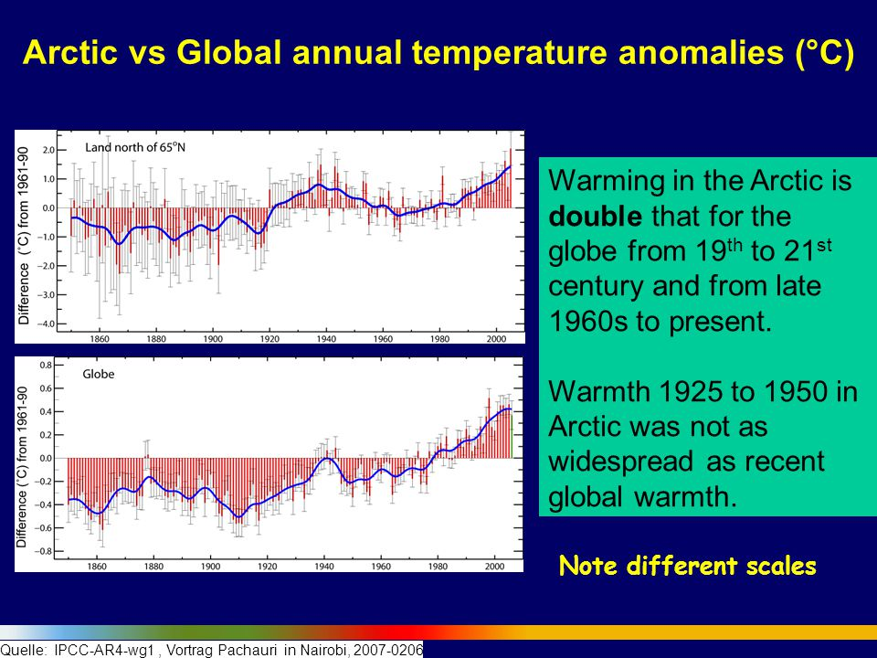 Arctic vs Global annual temperature anomalies (°C)