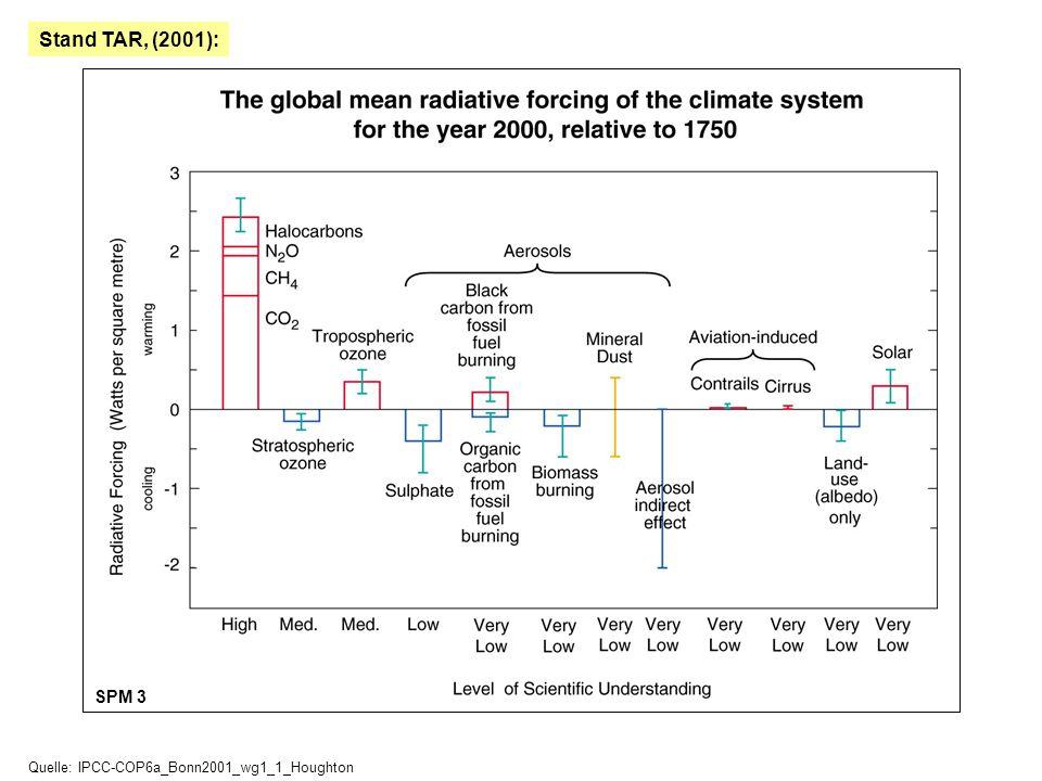 Stand TAR, (2001): SPM 3 Quelle: IPCC-COP6a_Bonn2001_wg1_1_Houghton