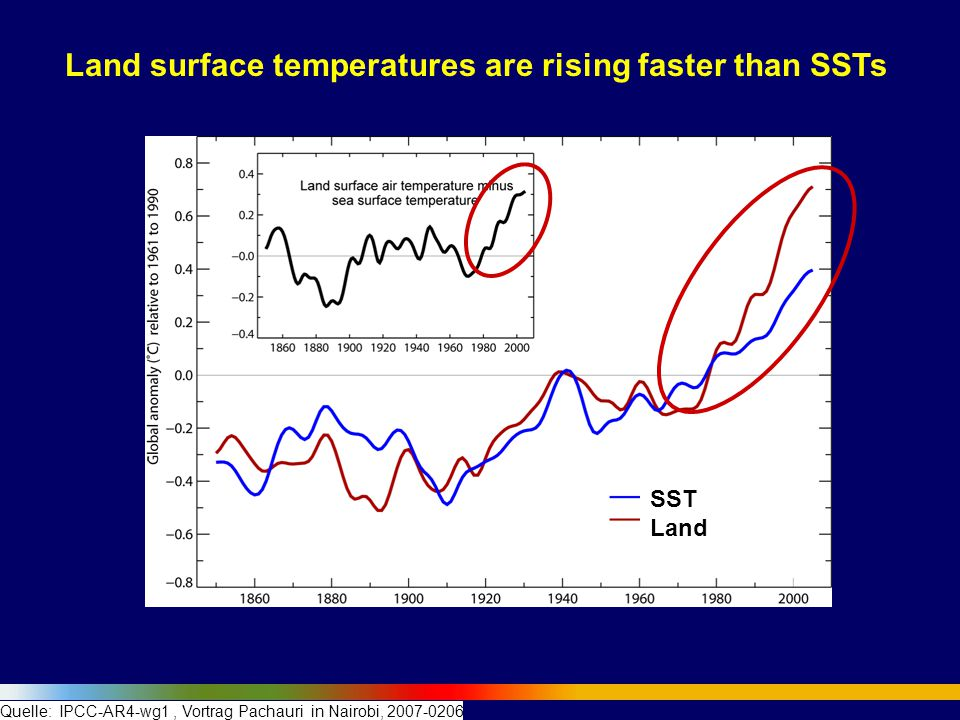 Land surface temperatures are rising faster than SSTs