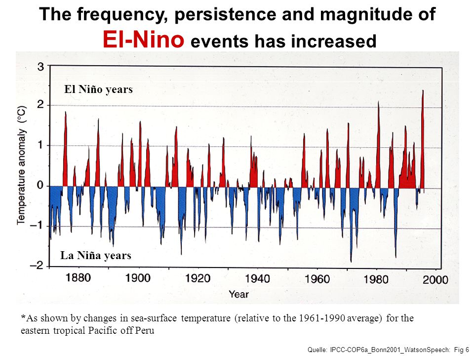 The frequency, persistence and magnitude of El-Nino events has increased