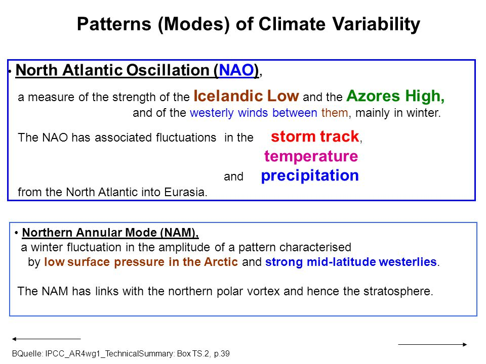 Patterns (Modes) of Climate Variability