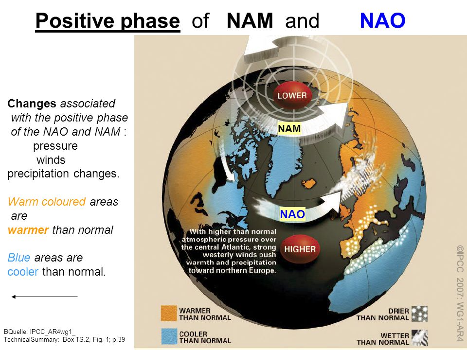Positive phase of NAM and NAO