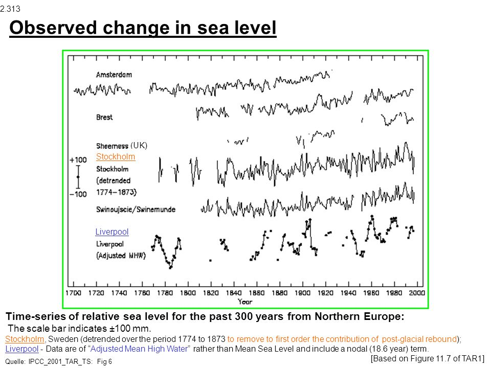 Observed change in sea level