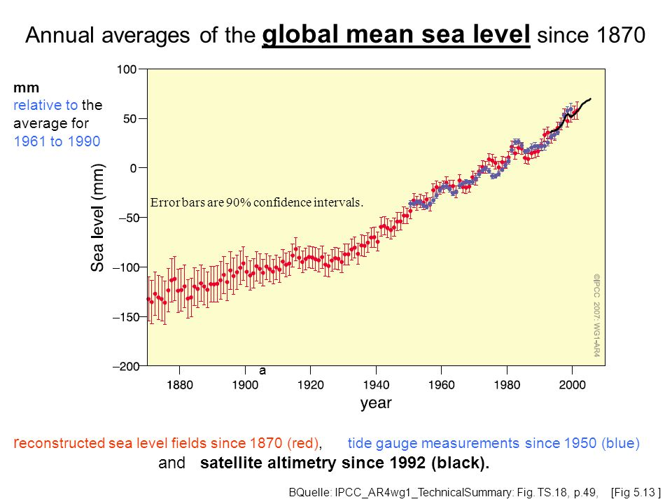 Annual averages of the global mean sea level since 1870