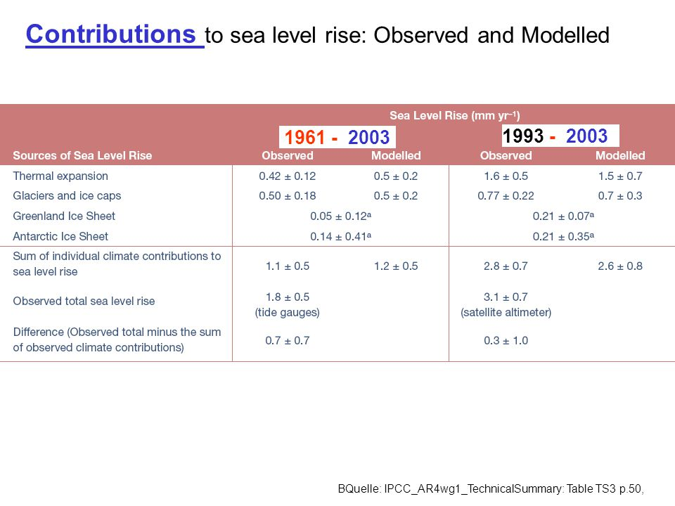 Contributions to sea level rise: Observed and Modelled