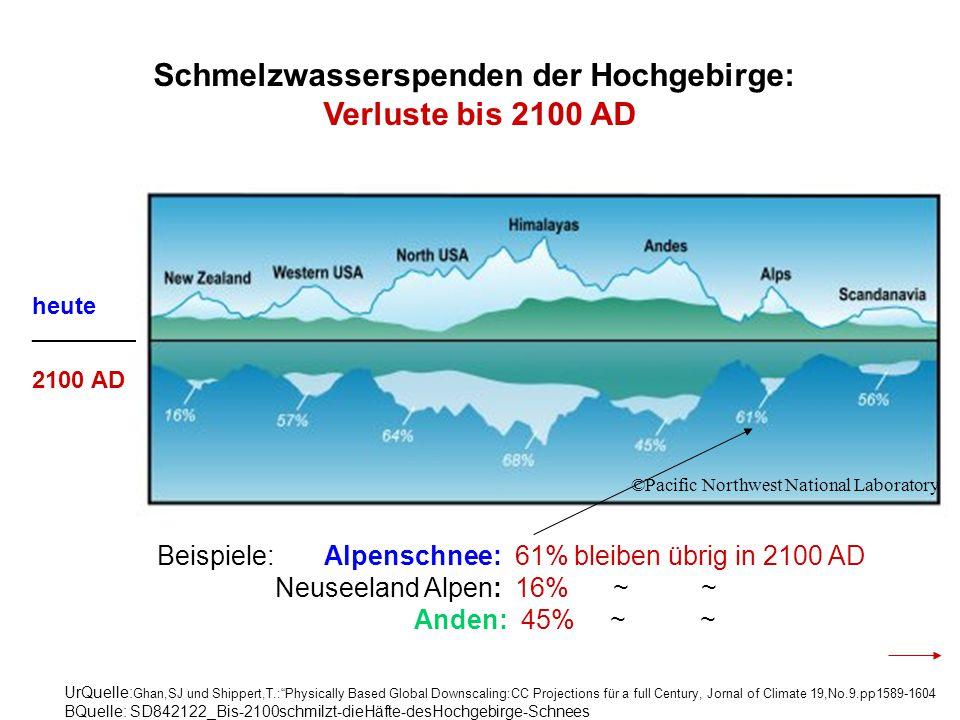 Schmelzwasserspenden der Hochgebirge:
