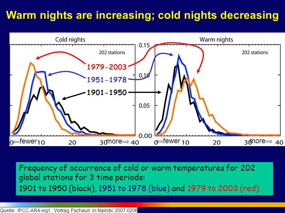 Warm nights are increasing; cold nights decreasing
