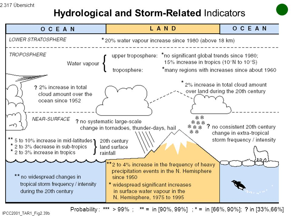 Hydrological and Storm-Related Indicators