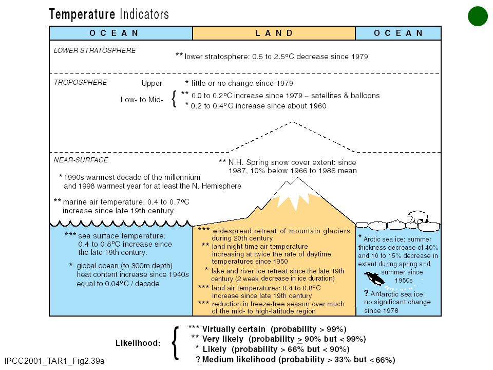 IPCC2001_TAR1_Fig2.39a