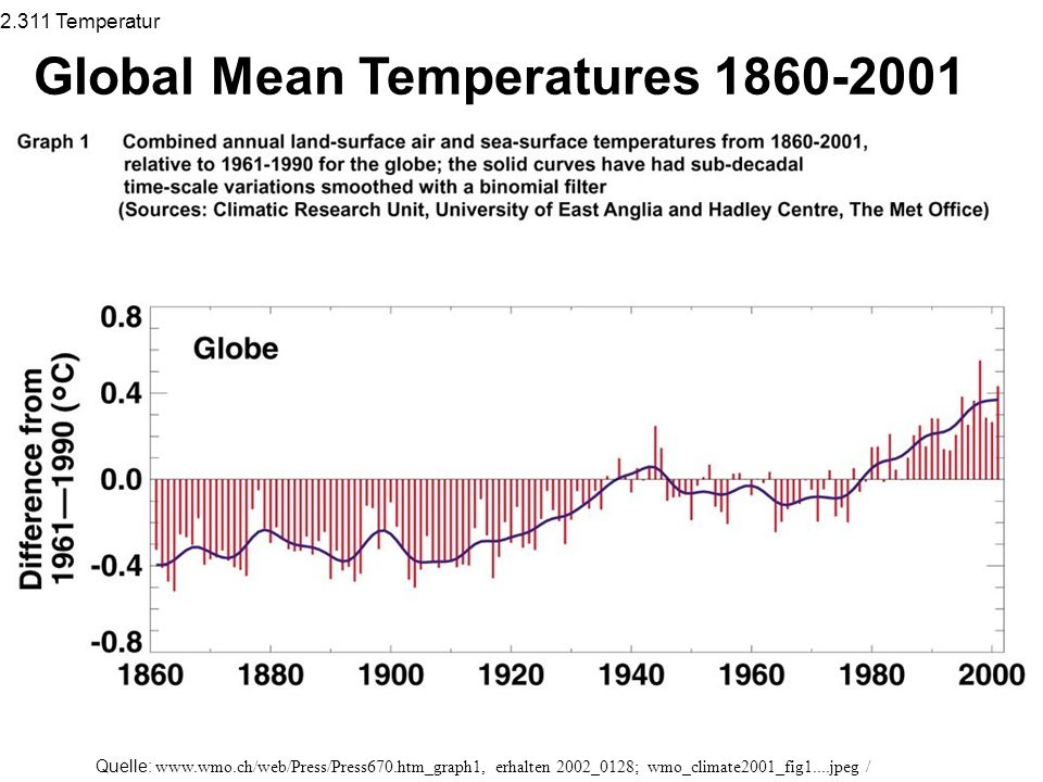 Global Mean Temperatures 1860-2001