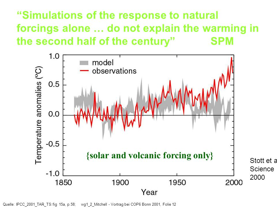 Simulations of the response to natural forcings alone … do not explain the warming in the second half of the century SPM