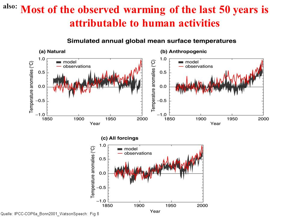 Most of the observed warming of the last 50 years is attributable to human activities