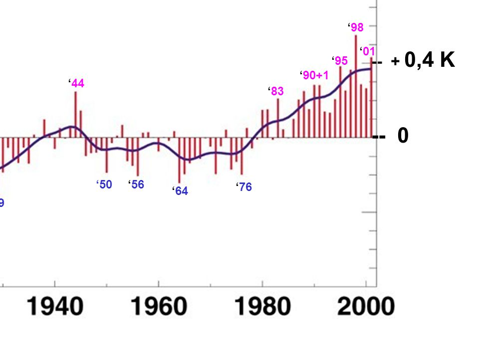 '98 '01 -- + 0,4 K '95 '90+1 '44 '83 -- 0 '50 '56 '76 '64 '29 '17