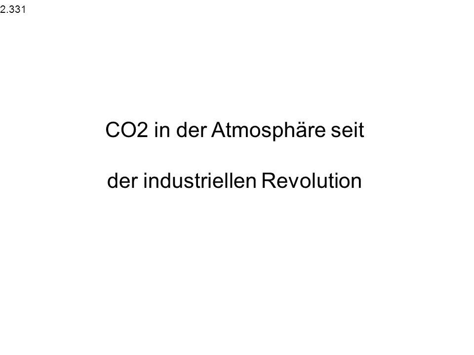 CO2 in der Atmosphäre seit der industriellen Revolution